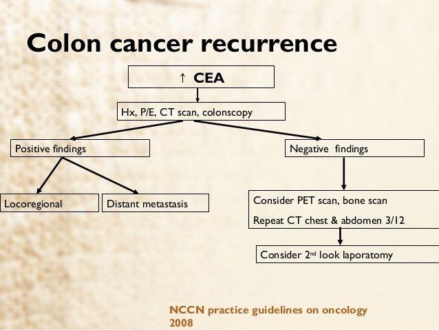 Rektális rák: tünetek, diagnózis, kezelés és étrend - Angioma