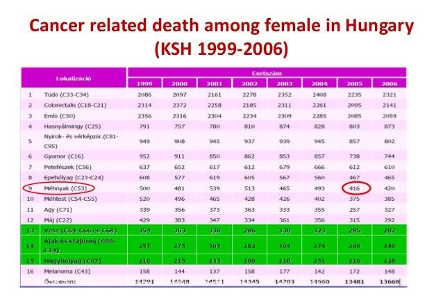 hpv vakcina jelentése hasi rák kimutatása