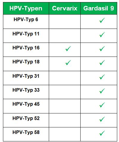 hpv impfung jungen gardasil