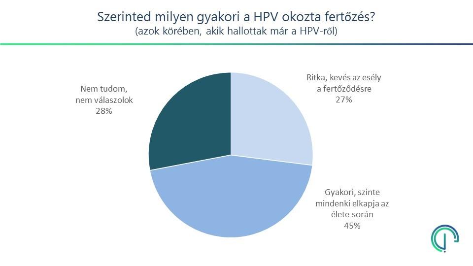 icd 10 pikkelyes papilloma esetén papilloma vírus nemi betegség