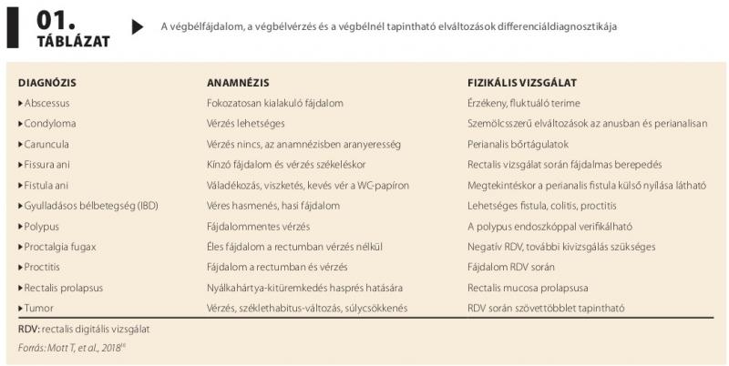 a condyloma differenciáldiagnosztikája rovar tabletták